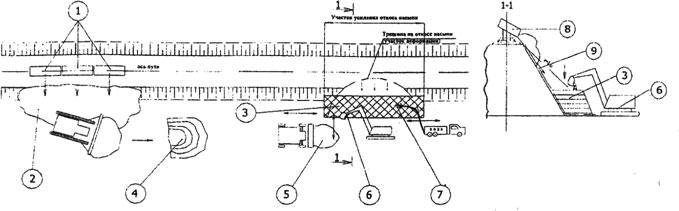 Технологическая карта для подпорных стен